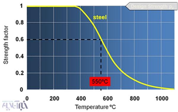 نمودار میزان مقاومت فولاد ساختمانی در اثر دما